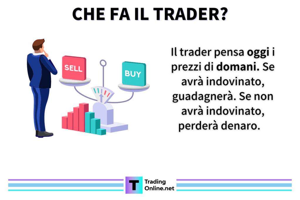 Che fa il trader - a cura di TradingOnline.net